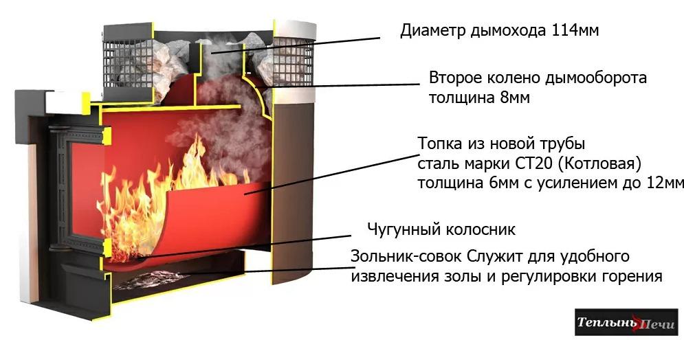 Банная печь Теплынь